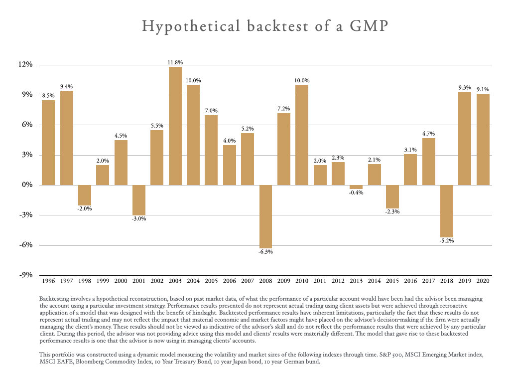 hypothetical backtest of a GMP